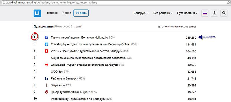 Позиция Holiday.by в рейтинге туристических сайтов LiveInternet
