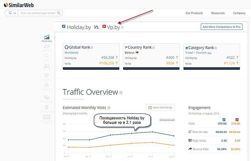 Сравнение Holiday.by и vp.by при помощи SimilarWeb.com за летний сезон