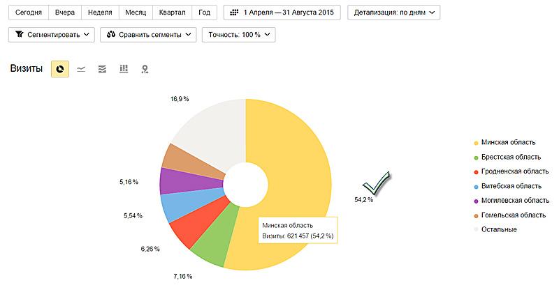 География белорусских туристов, заинтересованных в отдыхе в Беларуси на Holiday.by. По данным Яндекс.Метрики за лето 2015