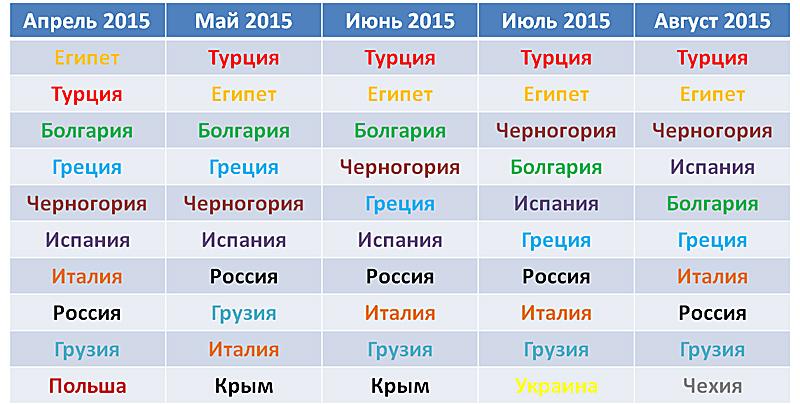 Спрос на выездные направления по данным внутренней статистики Holiday.by летом 2015