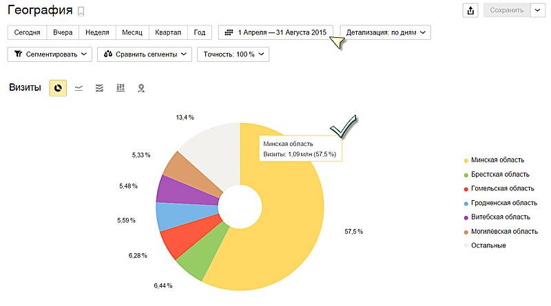 Распределение белорусской аудитории Holiday.by по областям за лето 2015 по данным Яндекс.Метрики