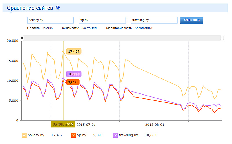 Сравнение Holiday.by с другими сайтами за летний период в системе Akavita.by