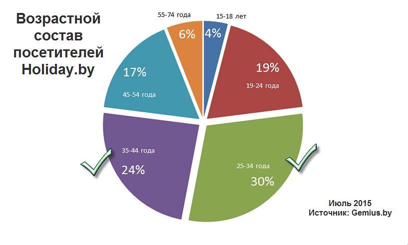 Возрастной состав посетителей Holiday.by в июле 2015. По данным Gemius.by