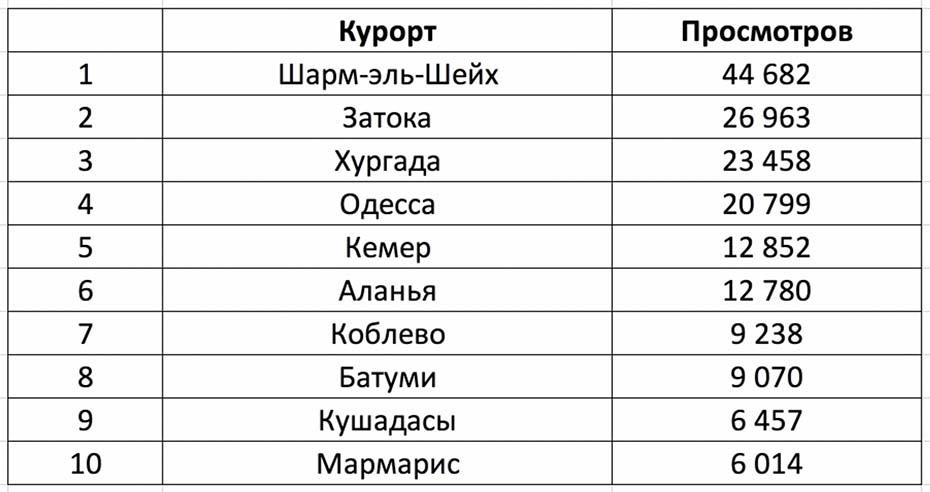 топ-10 курортов